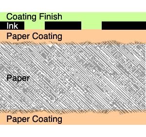 coated paper printed, coating finish
